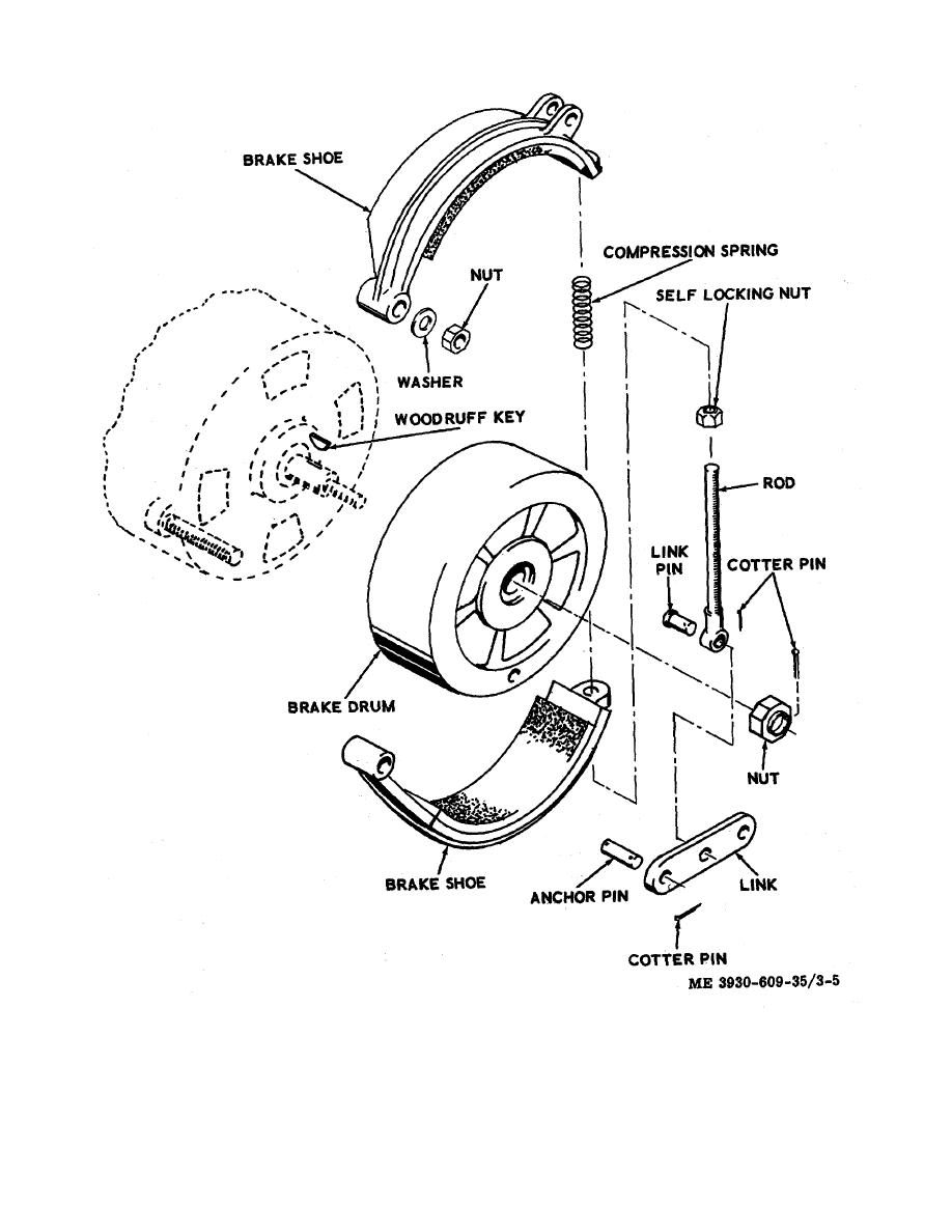 figure 3 5 motor brake shoes and drum Link Rip