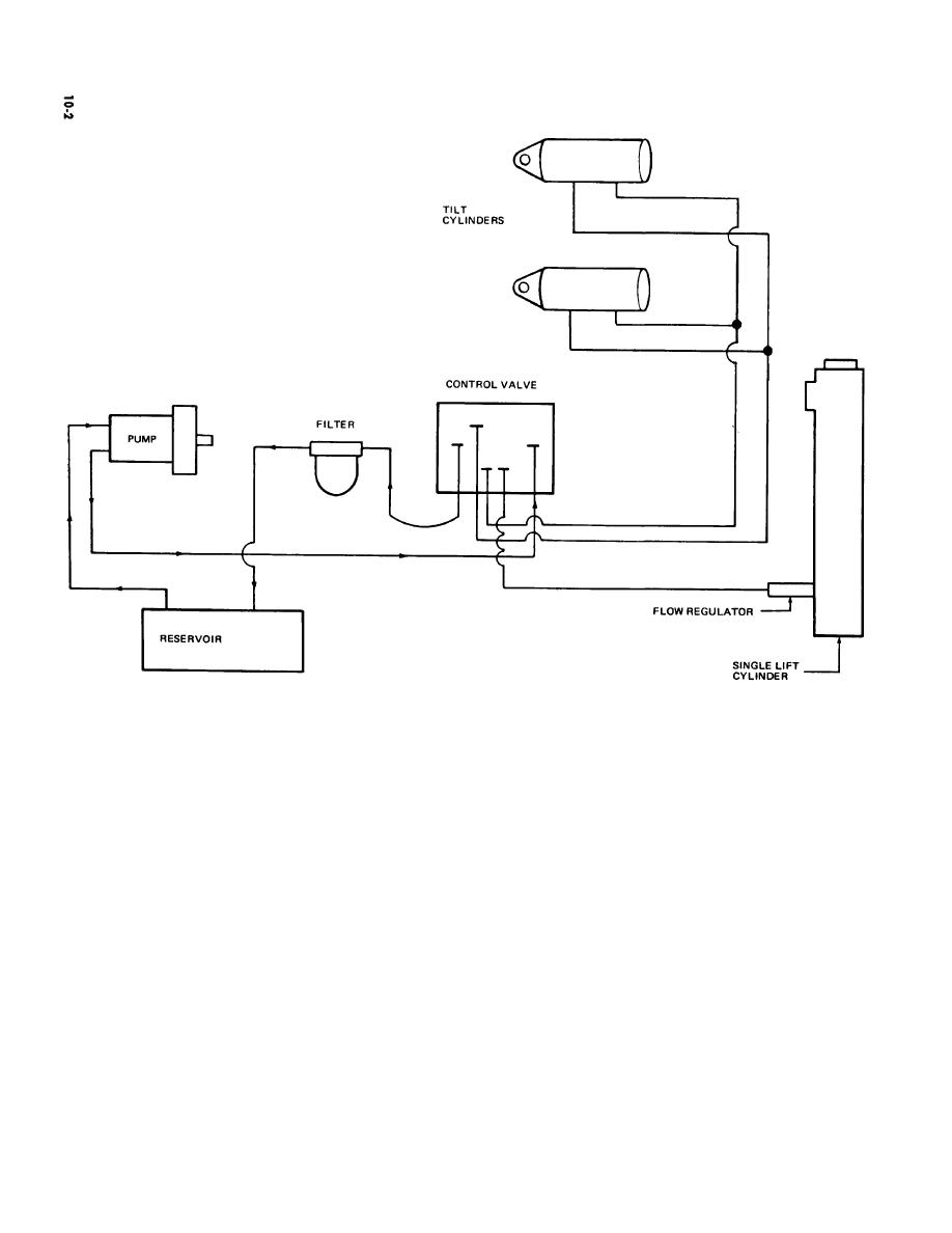 Hydraulic Lift Schematic Free Wiring Diagram For You Pump Diagrams Scematic Rh 29 Jessicadonath De Table