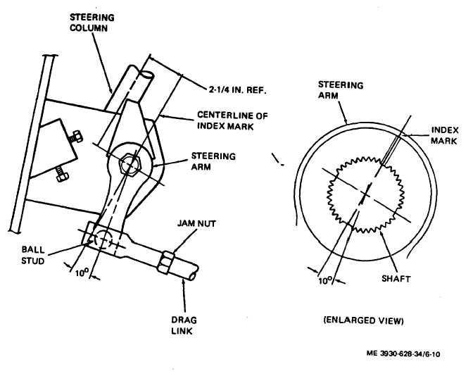 figure 6 10 steering arm installation and drag link adjustment Criminal Link Diagrams steering arm installation and drag link adjustment 2 with steering arm in position shown on figure 6 10 center of ball stud 100 from centerline of index