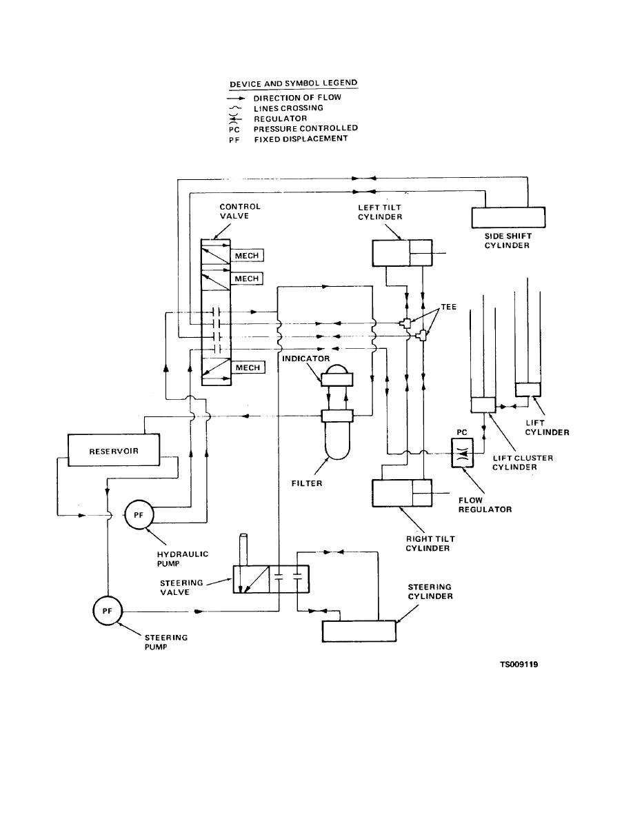 Hydraulic Lift Schematic : Figure hydraulic system schematic diagram