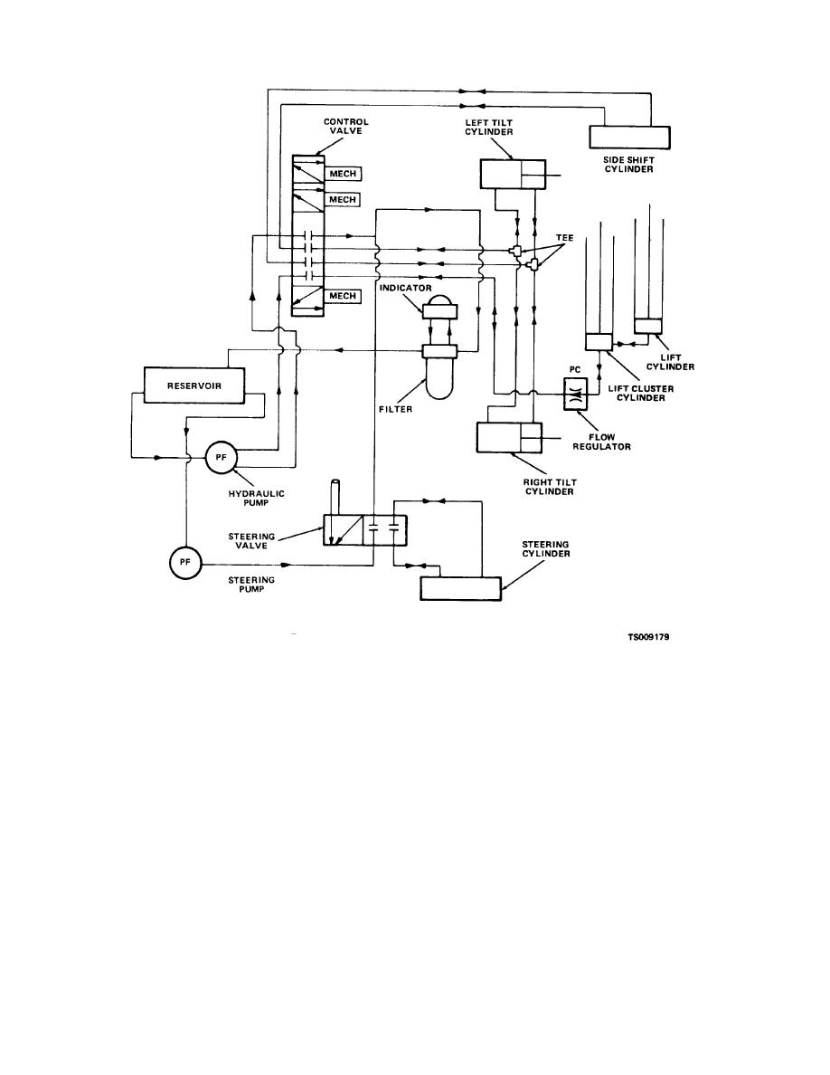 Hydraulic lift system, schematic diagram.