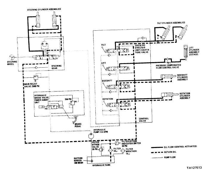 Ford 550 Hydraulic Flow Diagram : Figure f hydraulic diagram oil flow with controls
