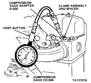 ENGINE COMPRESSION TEST - TM-10-3930-638-24P_511Construction Fork Lifts Training Manuals - Integrated Publishing